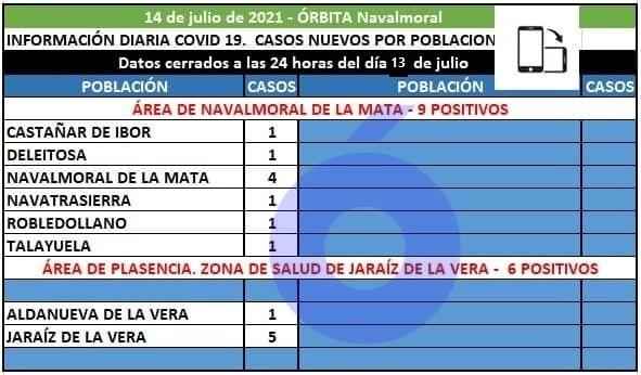 Castañar, Deleitosa, Navalmoral, Navatrasierra, Robledollano y Talayuela sumán los 9 positivos del área de Navalmoral
