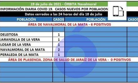 Deleitosa, Jarandilla, Losar, Navalmoral y Peraleda de la Mata notifican los 6 positivos del área de Navalmoral