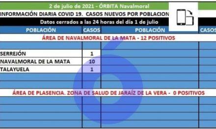 Serrejón (1), Navalmoral (10) y Talayuela (1) suman los 12 positivos del área de Navalmoral