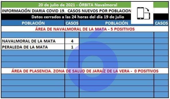 Peraleda de la Mata con 1 positivo y Navalmoral con 4 notifican los 5 casos covid del área de Navalmoral