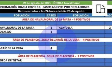 El área de Navalmoral registra 4 positivos en Rosalejo, Talayuela y Navalmoral