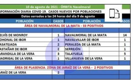 33 positivos de 12 municipios se han registrado hoy en el área de Navalmoral