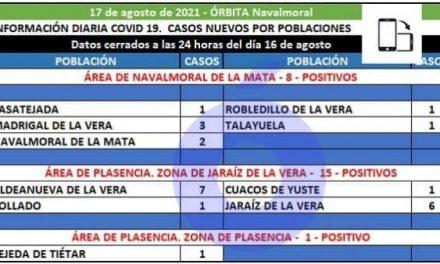 Casatejada, Madrigal, Navalmoral, Robledillo y Talayuela notifican los 8 positivos del área de Navalmoral