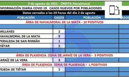 Millanes, Navalmoral, Peraleda de San Román y Tiétar notifican los 10 positivos del área de Navalmoral