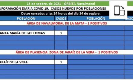 Santa María de las Lomas notifica el único positivo del área de Navalmoral