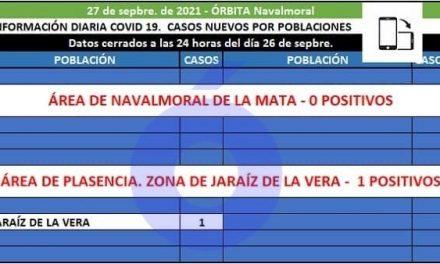 El área de Navalmoral no registra positivos y en Extremadura se registran 19