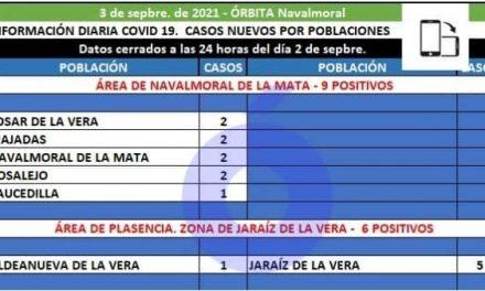 Losar, Majadas, Navalmoral, Rosalejo y Saucedilla notifican los 9 positivos del área de Navalmoral