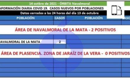 Navalmoral notifica los 2 casos positivos del área de Navalmoral de la Mata